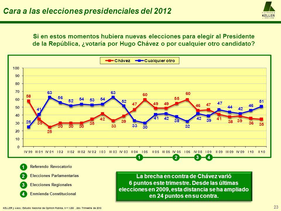 Cara a las elecciones presidenciales del 2012 Si en estos momentos hubiera nuevas elecciones para elegir al Presidente de la República, ¿votaría por Hugo Chávez o por cualquier otro candidato.
