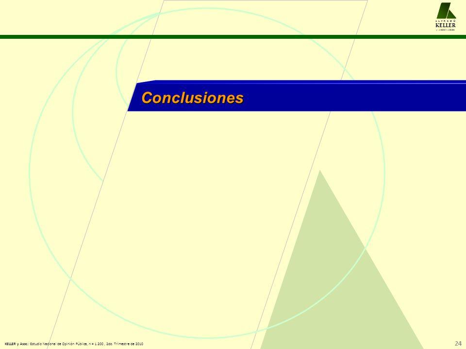 Conclusiones A L F R E D O KELLER y A S O C I A D O S 24 KELLER y Asoc.: Estudio Nacional de Opinión Pública, n = 1.200, 2do.
