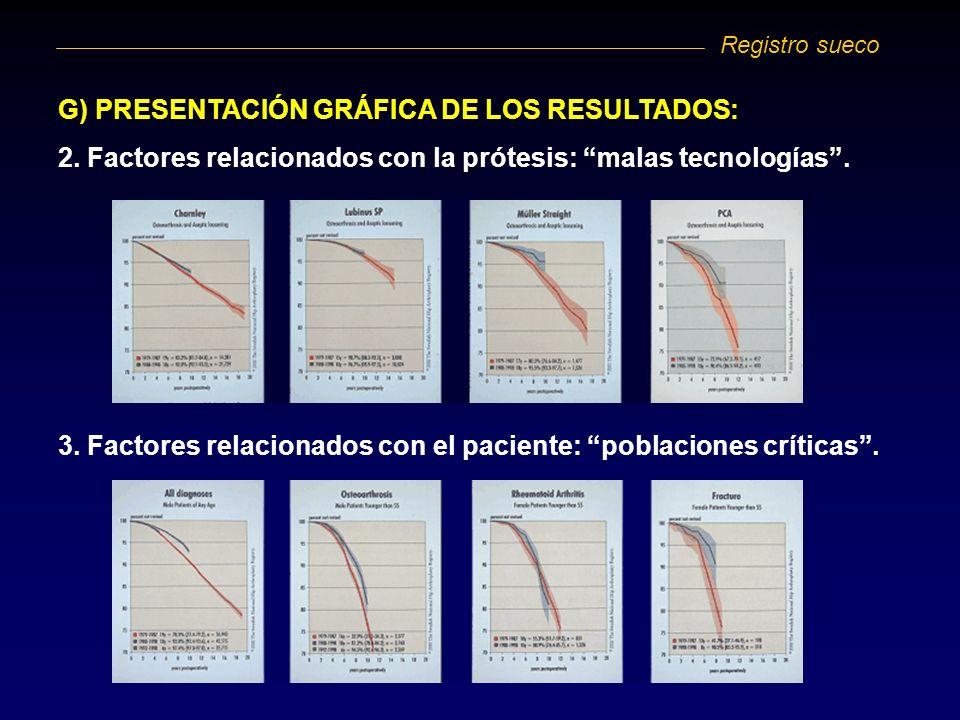 G) PRESENTACIÓN GRÁFICA DE LOS RESULTADOS: 2. Factores relacionados con la prótesis: malas tecnologías. 3. Factores relacionados con el paciente: pobl