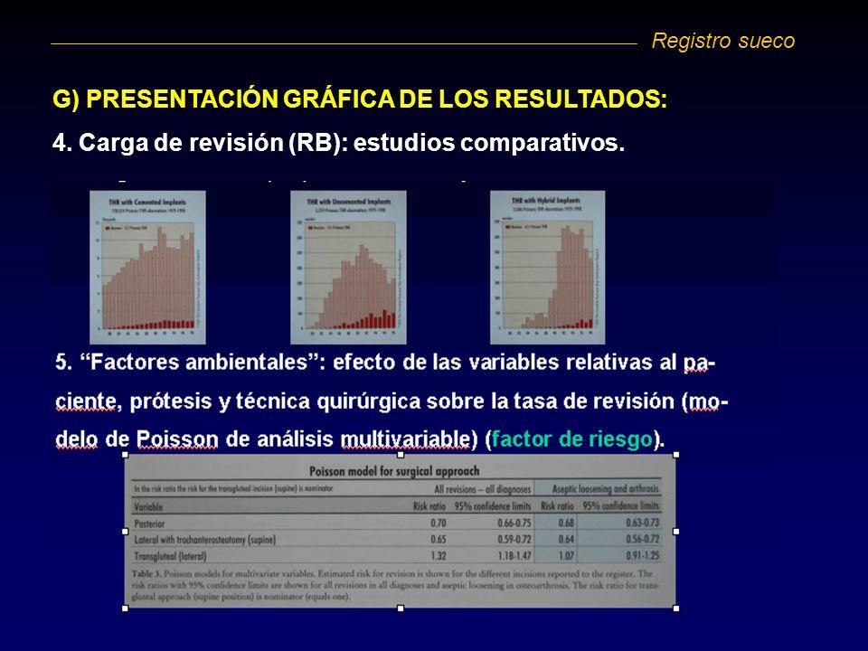 G) PRESENTACIÓN GRÁFICA DE LOS RESULTADOS: 4. Carga de revisión (RB): estudios comparativos. Registro sueco