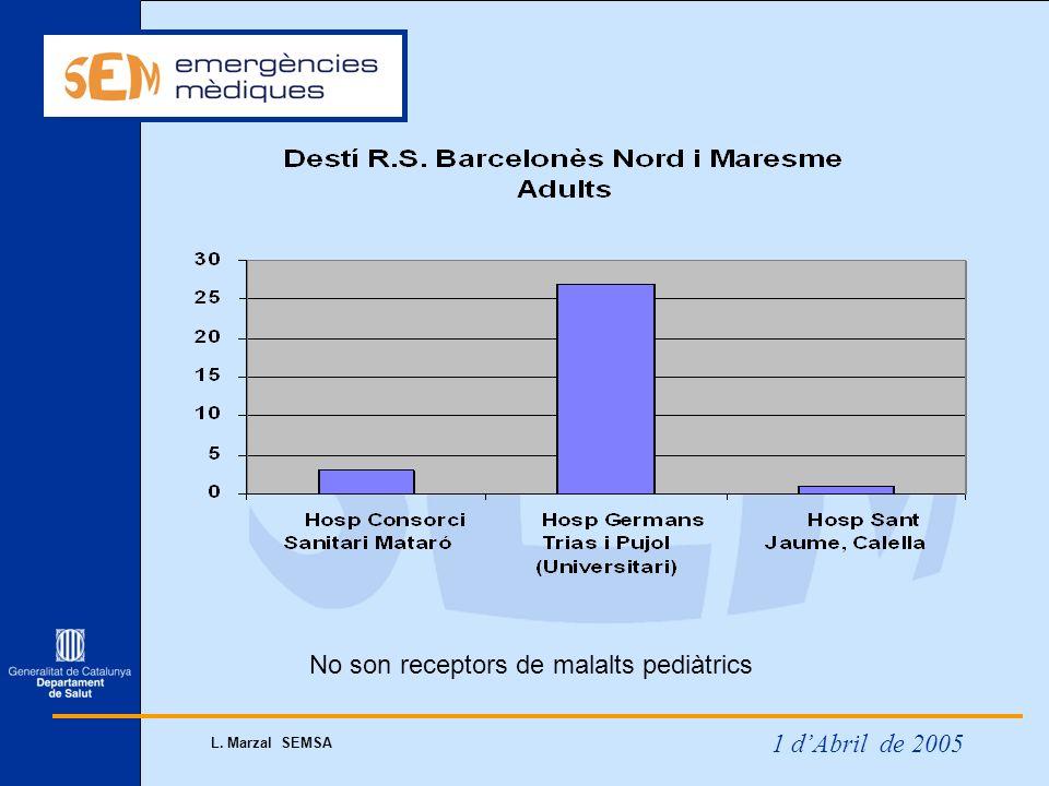 1 dAbril de 2005 L. Marzal SEMSA No son receptors de malalts pediàtrics