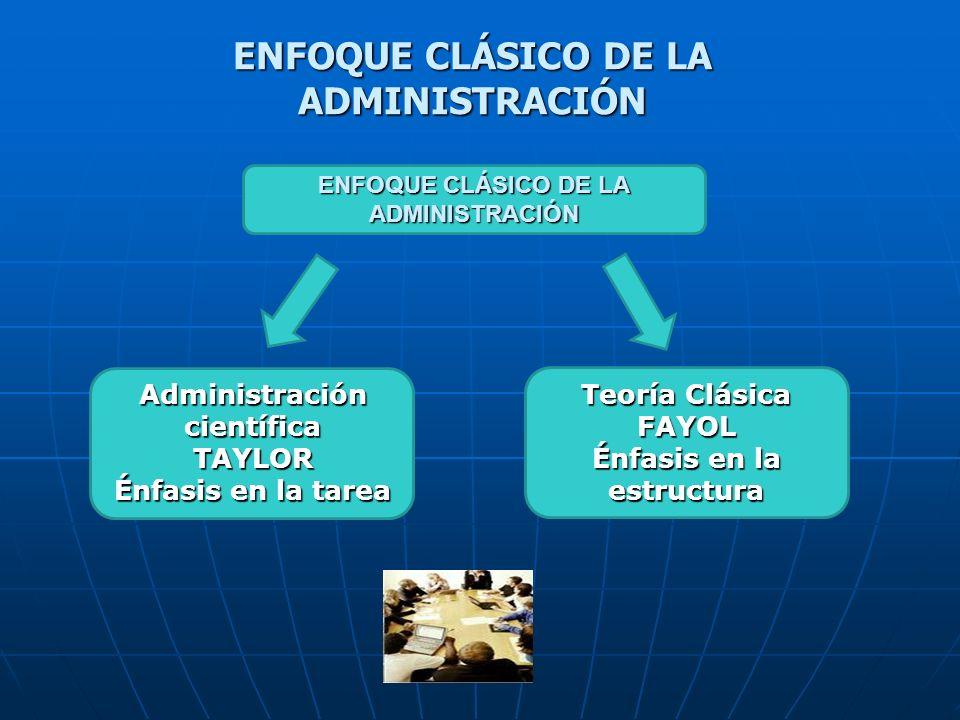 ENFOQUE CLÁSICO DE LA ADMINISTRACIÓN Administración científica TAYLOR Énfasis en la tarea Teoría Clásica FAYOL Énfasis en la estructura ENFOQUE CLÁSIC