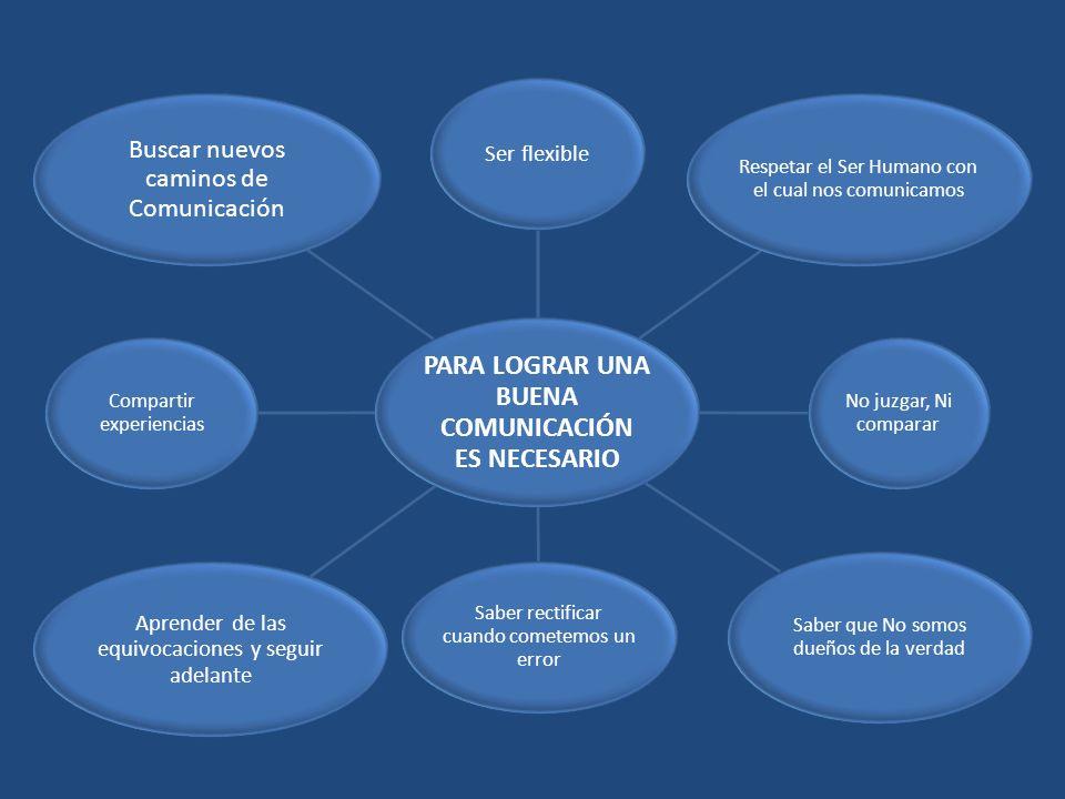 ¿El Proceso de Comunicación Eficaz del Líder.