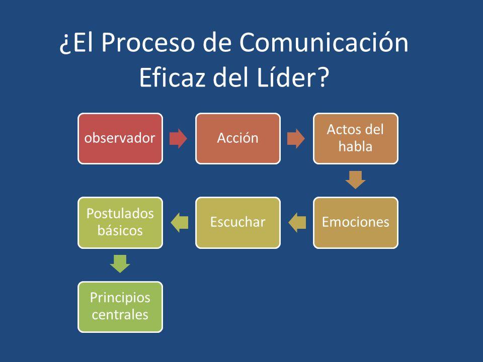 ¿El Proceso de Comunicación Eficaz del Líder? observadorAcción Actos del habla EmocionesEscuchar Postulados básicos Principios centrales