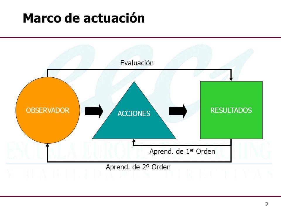 2 Marco de actuación RESULTADOS ACCIONES OBSERVADOR Evaluación Aprend. de 1 er Orden Aprend. de 2º Orden