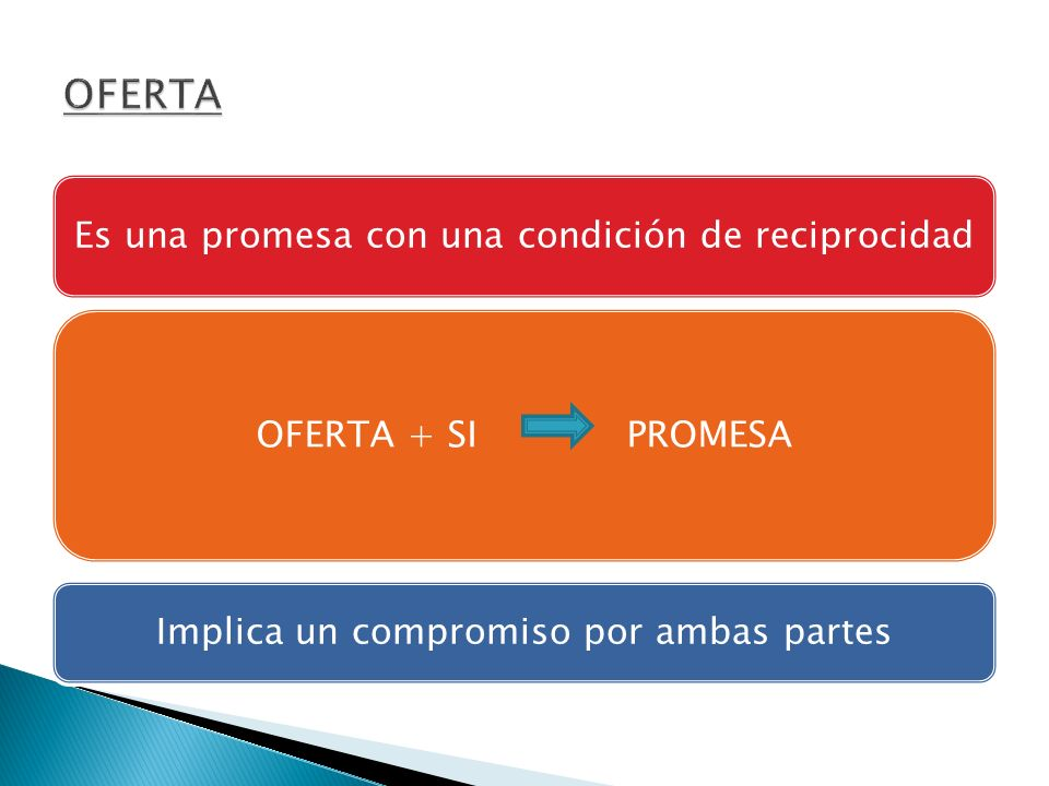 Es una promesa con una condición de reciprocidad OFERTA + SI PROMESA Implica un compromiso por ambas partes