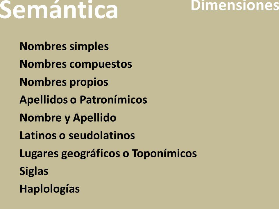 Nombres simples Nombres compuestos Nombres propios Apellidos o Patronímicos Nombre y Apellido Latinos o seudolatinos Lugares geográficos o Toponímicos