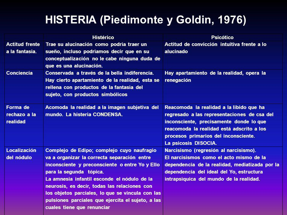 HISTERIA (Piedimonte y Goldin, 1976) Relación con el Ideal del yo.