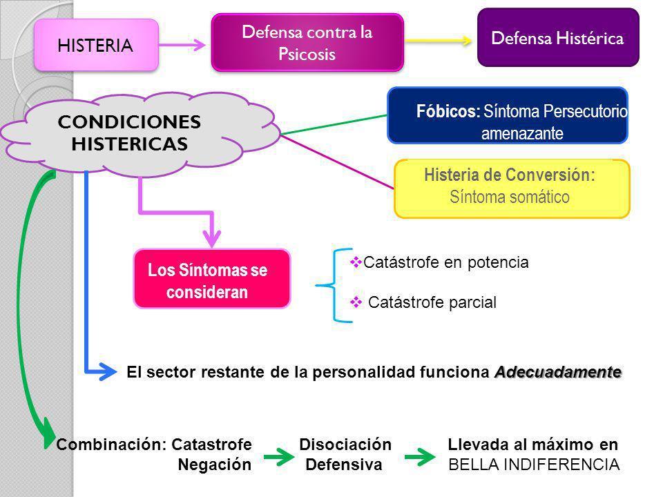 HISTERIA Defensa contra la Psicosis Defensa Histérica CONDICIONES HISTERICAS Histeria de Conversión: Síntoma somático Fóbicos: Síntoma Persecutorio am