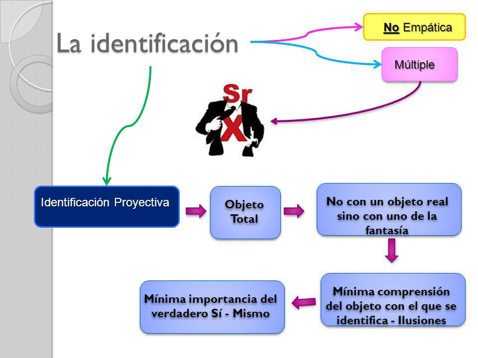 La identificación No Empática Múltiple Identificación Proyectiva Objeto Total No con un objeto real sino con uno de la fantasía Mínima comprensión del
