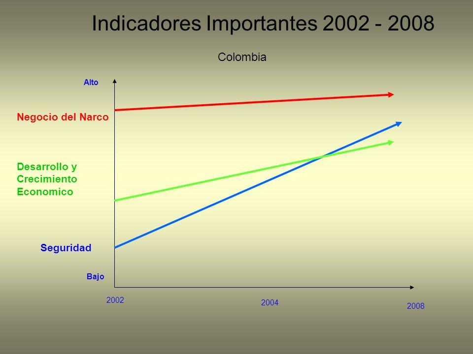 2002 2008 2004 Negocio del Narco Desarrollo y Crecimiento Economico Seguridad Alto Bajo Indicadores Importantes 2002 - 2008 Colombia