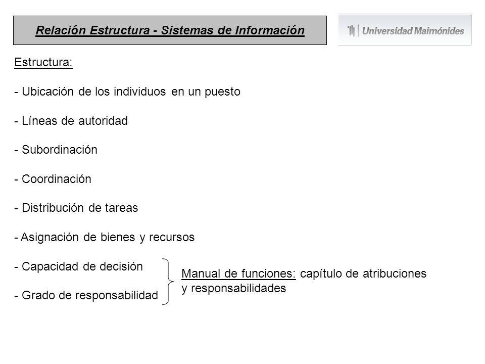 Estructura: - Ubicación de los individuos en un puesto - Líneas de autoridad - Subordinación - Coordinación - Distribución de tareas - Asignación de b