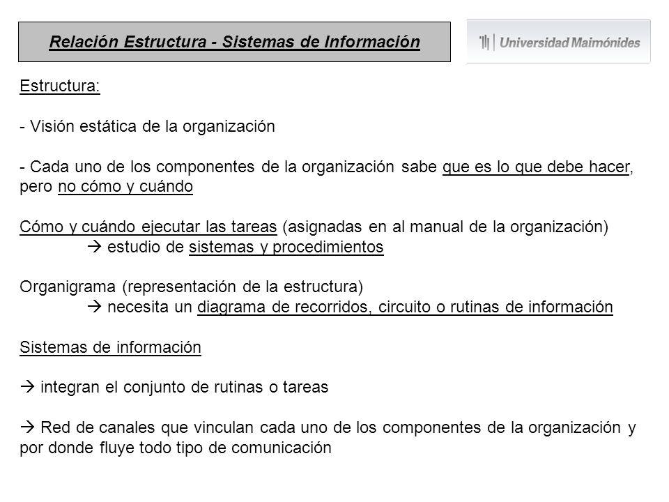 Estructura: - Visión estática de la organización - Cada uno de los componentes de la organización sabe que es lo que debe hacer, pero no cómo y cuándo