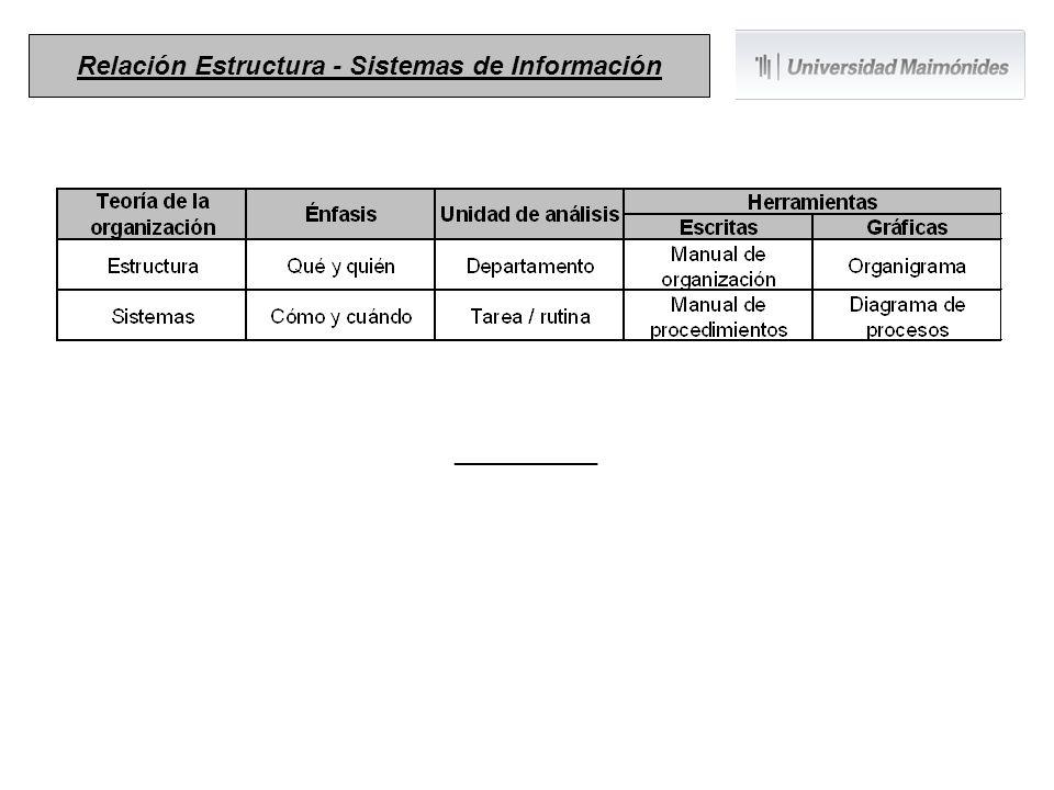 __________ Relación Estructura - Sistemas de Información