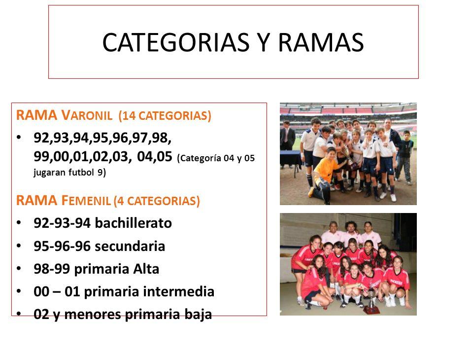 CATEGORIAS Y RAMAS RAMA V ARONIL (14 CATEGORIAS) 92,93,94,95,96,97,98, 99,00,01,02,03, 04,05 (Categoría 04 y 05 jugaran futbol 9) RAMA F EMENIL (4 CATEGORIAS) 92-93-94 bachillerato 95-96-96 secundaria 98-99 primaria Alta 00 – 01 primaria intermedia 02 y menores primaria baja