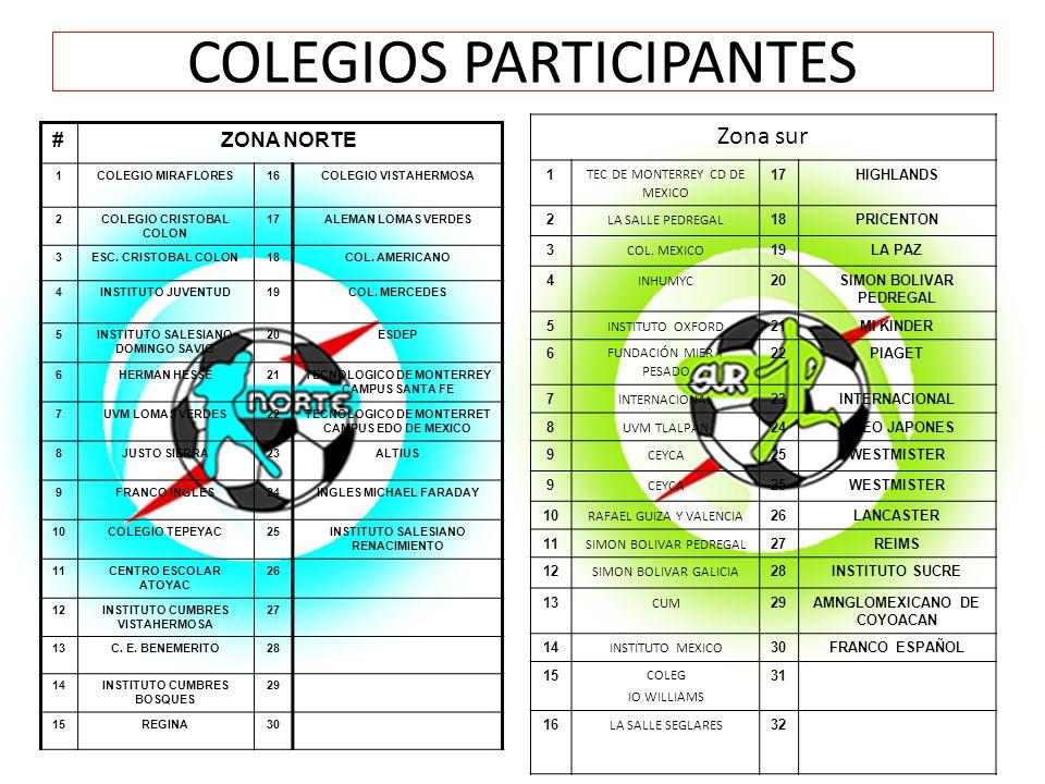 COLEGIOS PARTICIPANTES #ZONA NORTE 1COLEGIO MIRAFLORES16COLEGIO VISTAHERMOSA 2COLEGIO CRISTOBAL COLON 17ALEMAN LOMAS VERDES 3ESC.