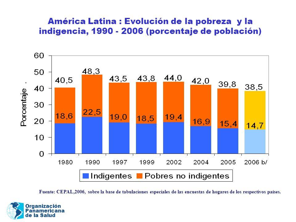 Organización Panamericana de la Salud Fuente: CEPAL,2006, sobre la base de tabulaciones especiales de las encuestas de hogares de los respectivos país