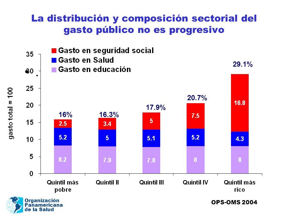 Organización Panamericana de la Salud La distribución y composición sectorial del gasto público no es progresivo. 16%16.3% 17.9% 29.1% 20.7% OPS-OMS 2