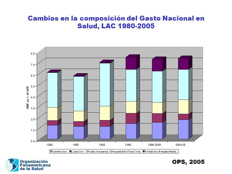 Organización Panamericana de la Salud Cambios en la composición del Gasto Nacional en Salud, LAC 1980-2005 OPS, 2005