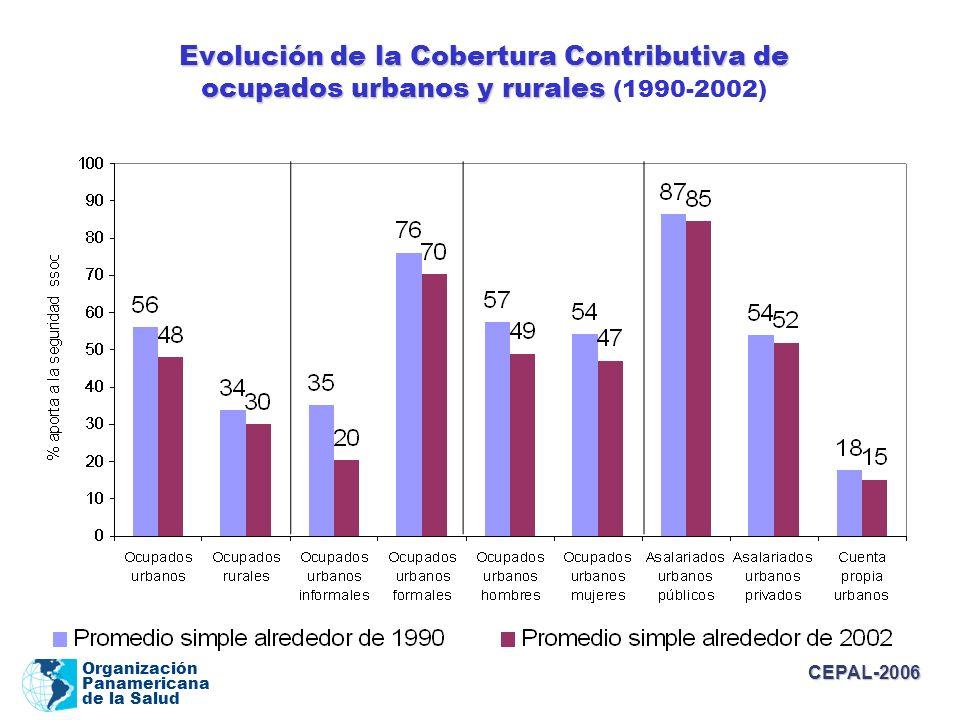 Organización Panamericana de la Salud Evolución de la Cobertura Contributiva de ocupados urbanos y rurales Evolución de la Cobertura Contributiva de o
