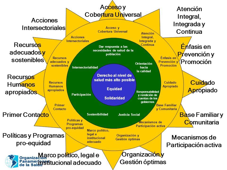 Organización Panamericana de la Salud Orientación hacia la calidad Responsabilidad y rendición de cuentas de los gobiernos Justicia Social Sostenibili