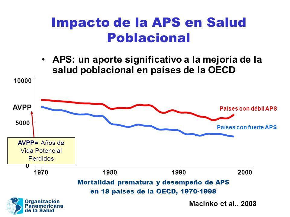 Organización Panamericana de la Salud Impacto de la APS en Salud Poblacional APS: un aporte significativo a la mejoría de la salud poblacional en país