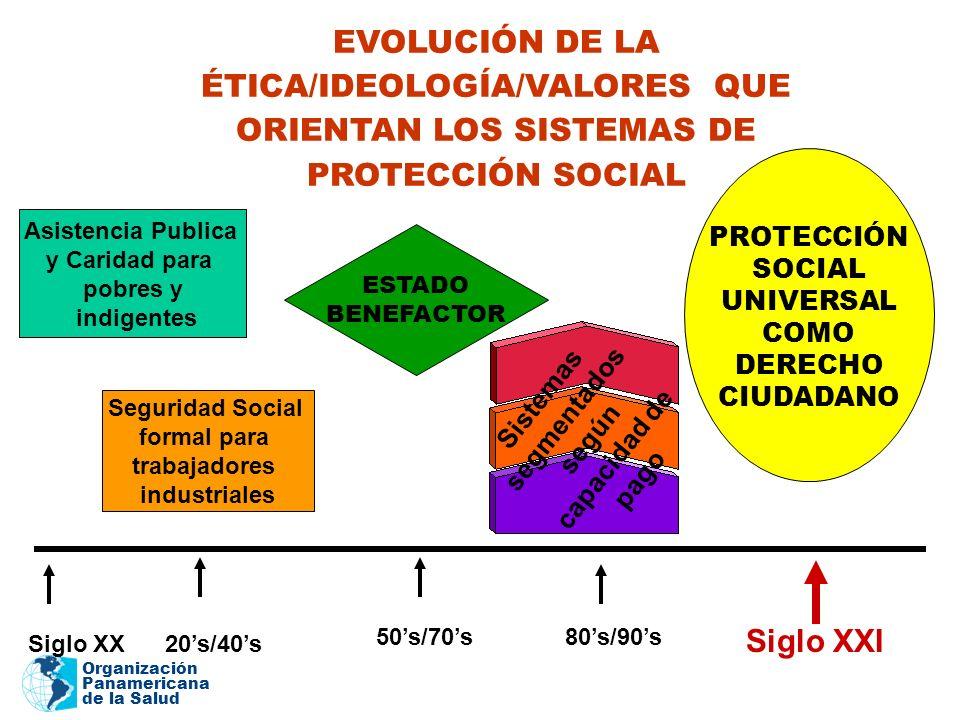 Organización Panamericana de la Salud EVOLUCIÓN DE LA ÉTICA/IDEOLOGÍA/VALORES QUE ORIENTAN LOS SISTEMAS DE PROTECCIÓN SOCIAL 20s/40s 80s/90s50s/70s Si