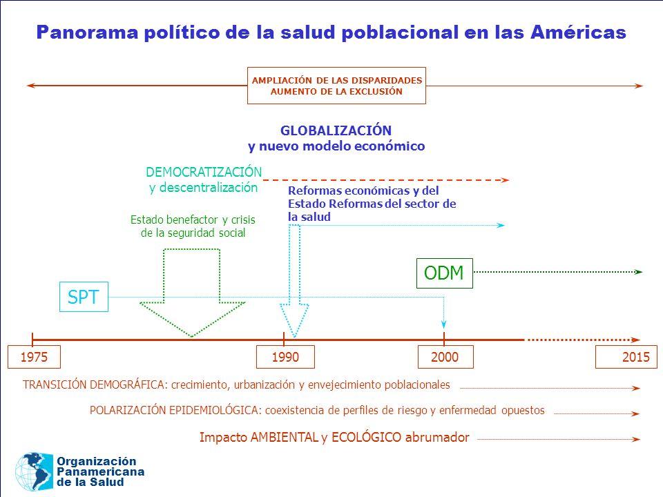 Organización Panamericana de la Salud DEMOCRATIZACIÓN y descentralización 19751990 2000 2015 ODMSPT Estado benefactor y crisis de la seguridad social