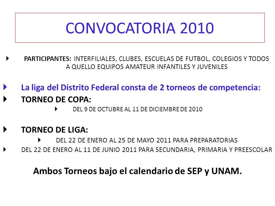 CONVOCATORIA 2010 PARTICIPANTES: INTERFILIALES, CLUBES, ESCUELAS DE FUTBOL, COLEGIOS Y TODOS A QUELLO EQUIPOS AMATEUR INFANTILES Y JUVENILES La liga d