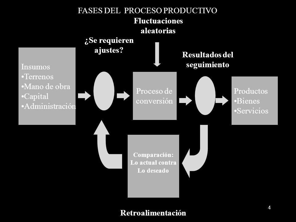 4 FASES DEL PROCESO PRODUCTIVO Insumos Terrenos Mano de obra Capital Administración Proceso de conversión Productos Bienes Servicios Comparación: Lo a