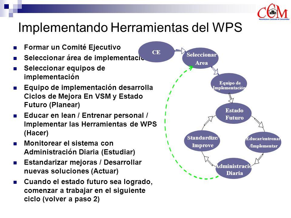 WPS: 80/20 80% Cambio Cultural el trabajo de todos cambiará 20% Técnico El Cambio Cultural es difícil El entender la teoría NO es el problema.