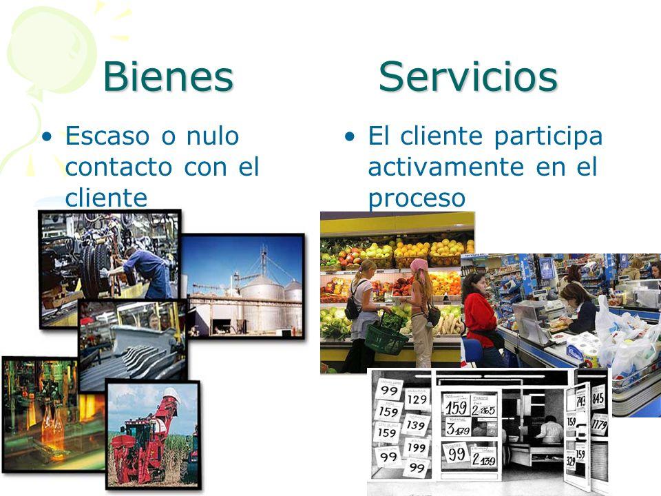 Bienes Servicios Escaso o nulo contacto con el cliente El cliente participa activamente en el proceso