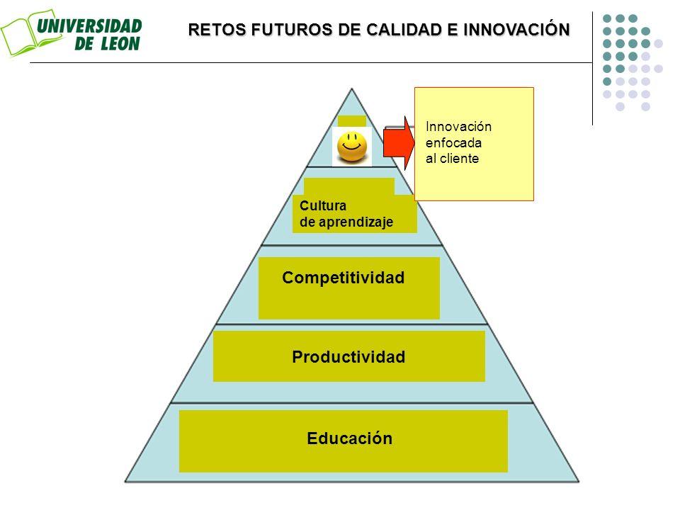 RETOS FUTUROS DE CALIDAD E INNOVACIÓN Educación Productividad Cultura de aprendizaje Innovación enfocada al cliente Competitividad
