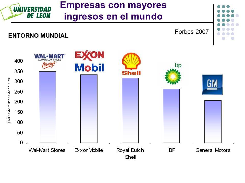 Empresas con mayores ingresos en el mundo $ Miles de millones de dólares ENTORNO MUNDIAL Forbes 2007