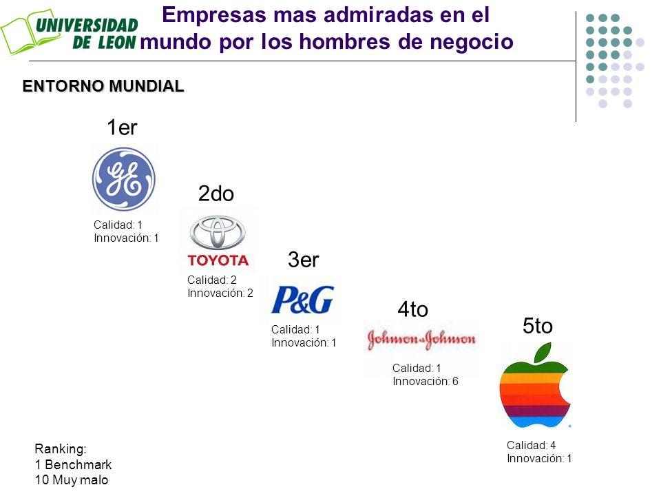 Calidaden los productos Innovación y/o servicios ENTORNO MUNDIAL Empresas mas admiradas en el mundo por categorías