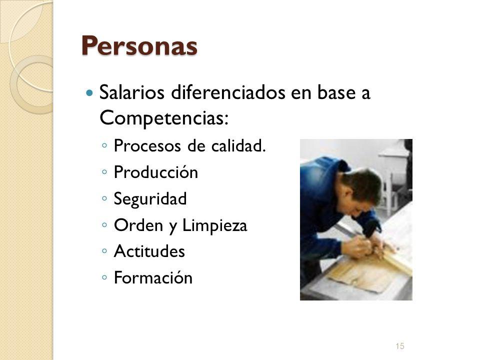 Personas Salarios diferenciados en base a Competencias: Procesos de calidad. Producción Seguridad Orden y Limpieza Actitudes Formación 15