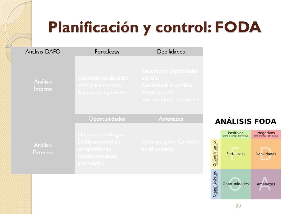 Planificación y control: FODA 20 Análisis DAFOFortalezasDebilidades Análisis Interno Capacidades distintas Ventajas naturales Recursos superiores Recu