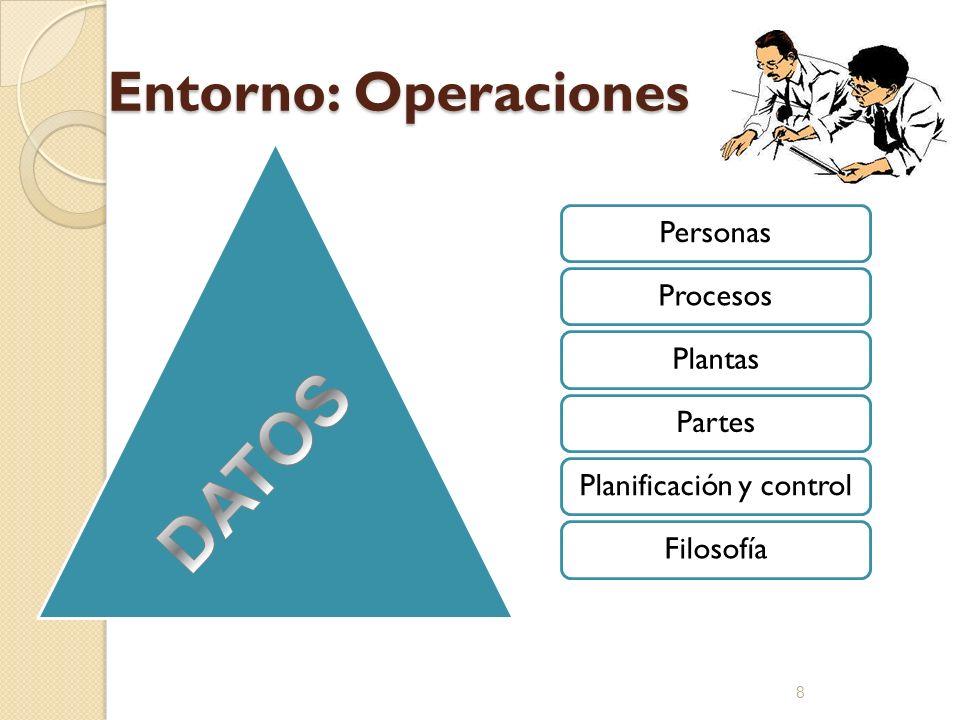 Entorno: Operaciones PersonasProcesosPlantasPartesPlanificación y controlFilosofía 8
