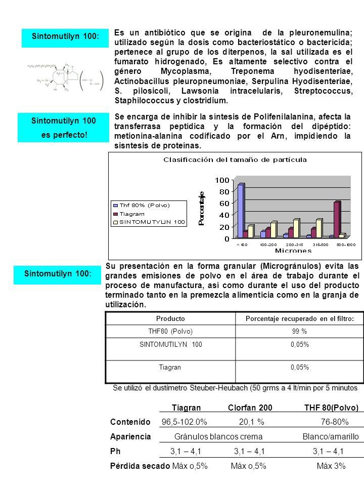 Sintomutilyn 100: Es un antibiótico que se origina de la pleuronemulina; utilizado según la dosis como bacteriostático o bactericida; pertenece al gru