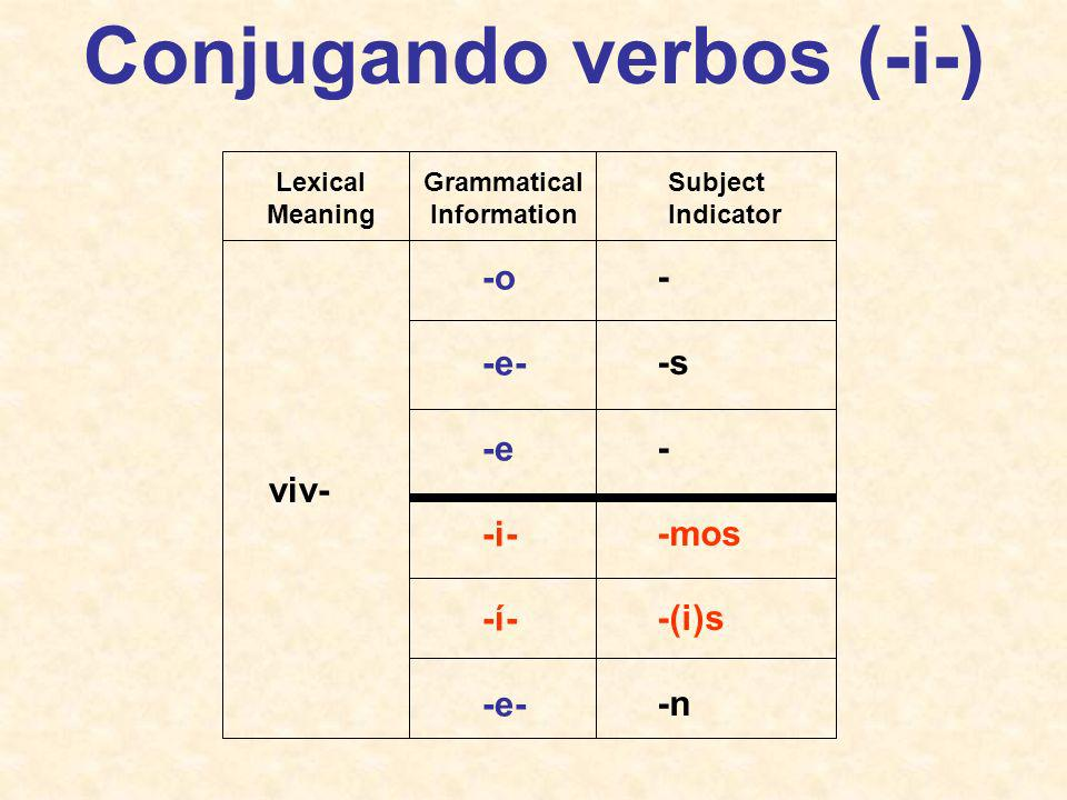 Conjugando verbos (-e-) com- -o -e- -e -e- -é- -e- - -s - -mos -is -n Lexical Meaning Grammatical Information Subject Indicator