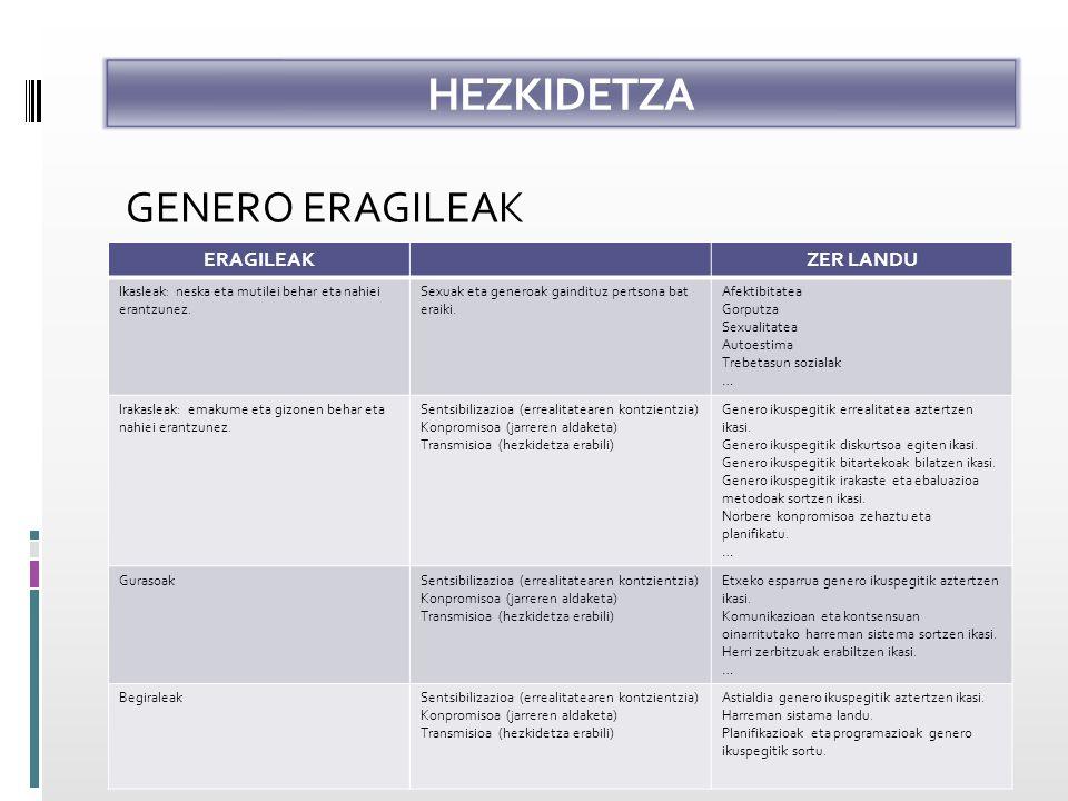 HEZKIDETZA GENERO ERAGILEAK ERAGILEAKZER LANDU Ikasleak: neska eta mutilei behar eta nahiei erantzunez.