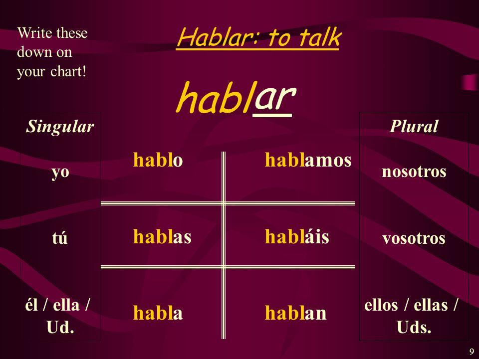 19 -AR-ER-IR Habl-oCom-oViv-o Habl-asCom-esViv-es Habl-aCom-eViv-e Habl-amosCom-emosViv-imos Habl-áisCom-éisViv-ís Habl-anCom-enViv-en Yo Tú Ud./él/ella nosotros(as) vosotros(as) Uds/ellos/ellas