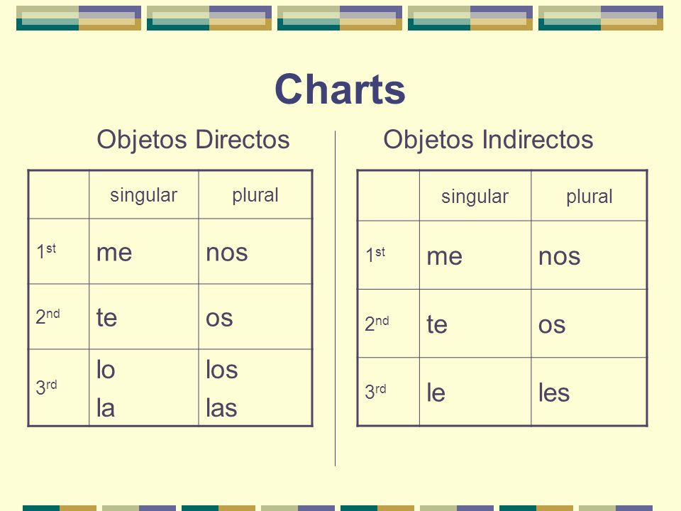 Charts Objetos Directos Objetos Indirectos singularplural 1 st menos 2 nd teos 3 rd lo la los las singularplural 1 st menos 2 nd teos 3 rd leles