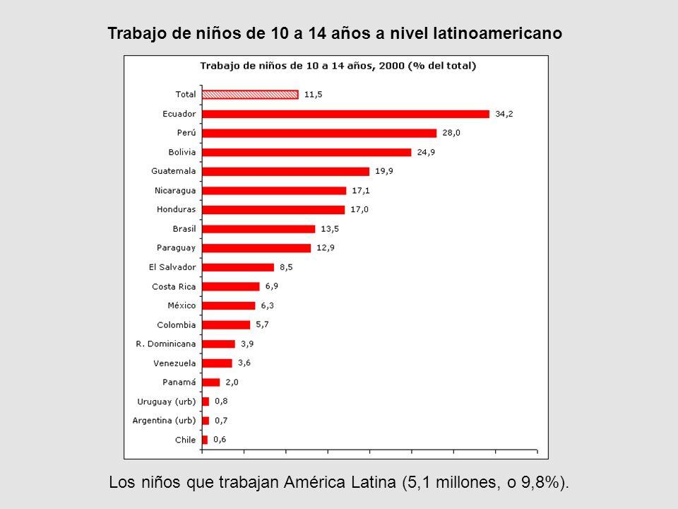 Trabajo de niños de 10 a 14 años a nivel latinoamericano Los niños que trabajan América Latina (5,1 millones, o 9,8%).
