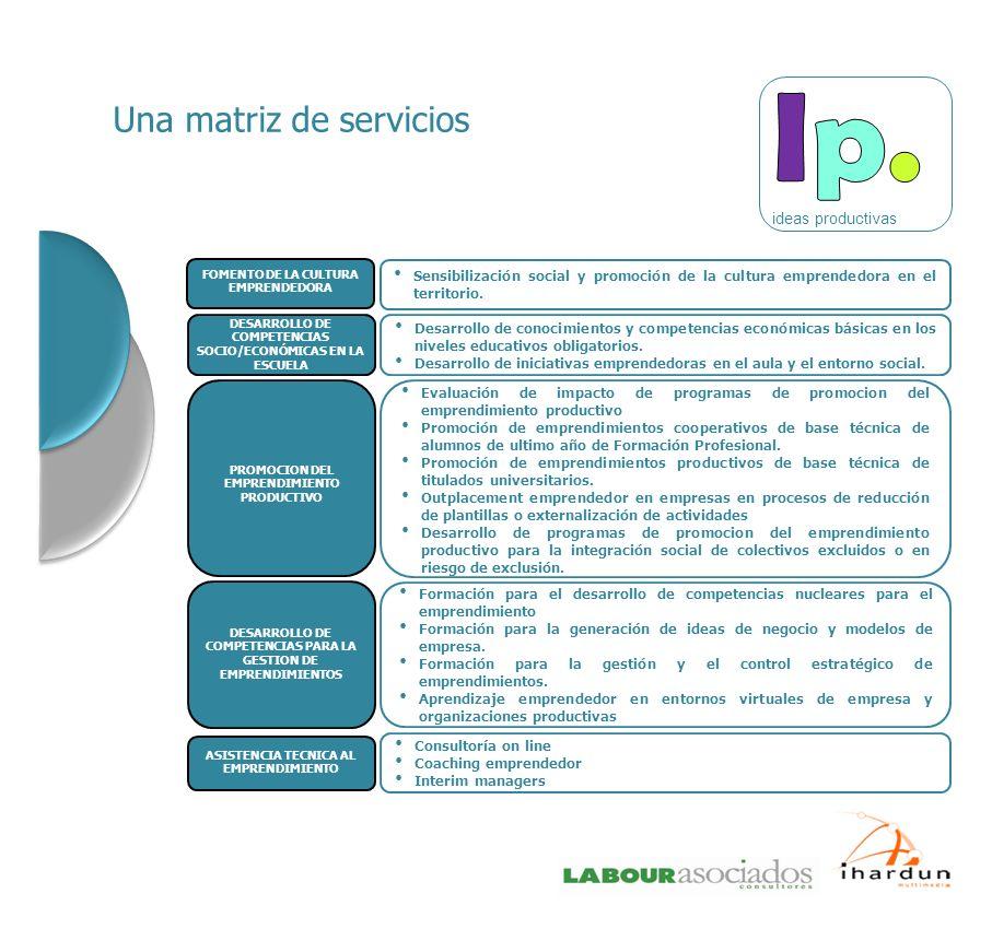 Una matriz de servicios FOMENTO DE LA CULTURA EMPRENDEDORA Sensibilización social y promoción de la cultura emprendedora en el territorio. DESARROLLO