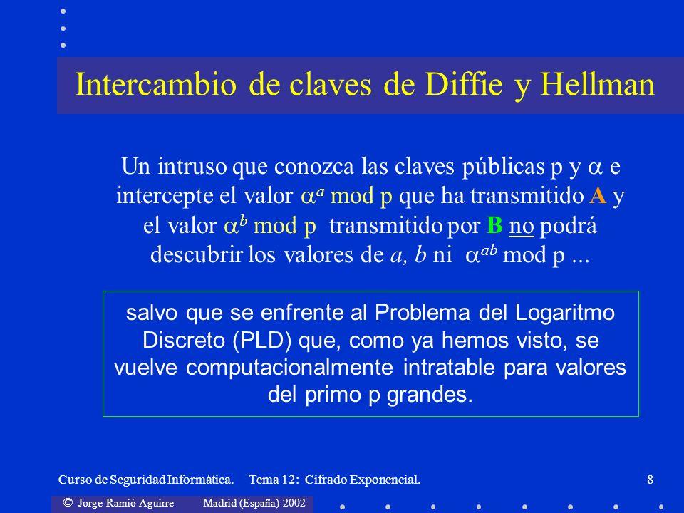 © Jorge Ramió Aguirre Madrid (España) 2002 Curso de Seguridad Informática. Tema 12: Cifrado Exponencial.8 Un intruso que conozca las claves públicas p