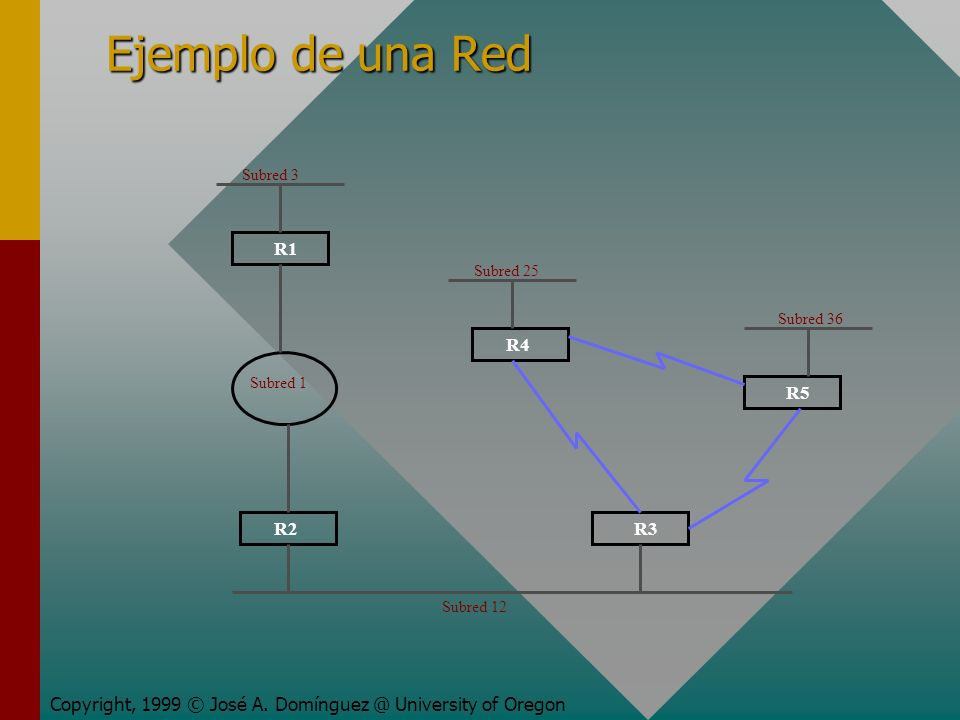 Ejemplo de una Red Copyright, 1999 © José A. Domínguez @ University of Oregon Subred 12 Subred 1 Subred 3 Subred 25 Subred 36 R1 R2 R4 R3 R5