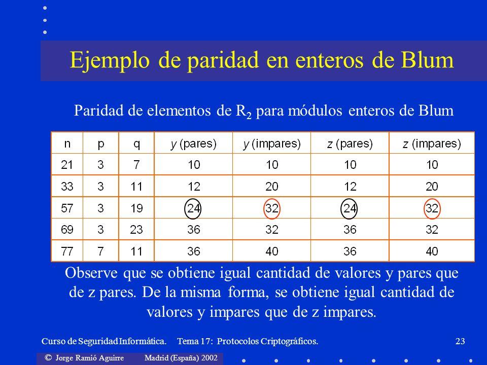 © Jorge Ramió Aguirre Madrid (España) 2002 Curso de Seguridad Informática. Tema 17: Protocolos Criptográficos.23 Paridad de elementos de R 2 para módu
