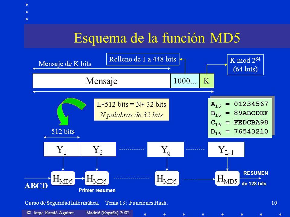 © Jorge Ramió Aguirre Madrid (España) 2002 Curso de Seguridad Informática. Tema 13: Funciones Hash.10 Esquema de la función MD5 Mensaje 1000...K Mensa