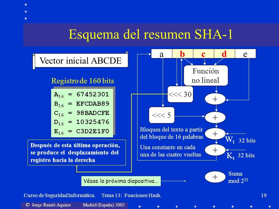© Jorge Ramió Aguirre Madrid (España) 2002 Curso de Seguridad Informática. Tema 13: Funciones Hash.19 Después de esta última operación, se produce el